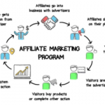 Why Affiliate Marketing Rocks for you