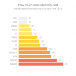 Energy Generation and the Needful Steps